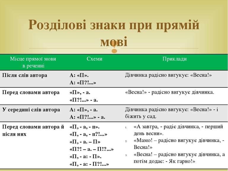 Розділові знаки при прямій мові Місце прямої мови в реченні Схеми Приклади Пі...
