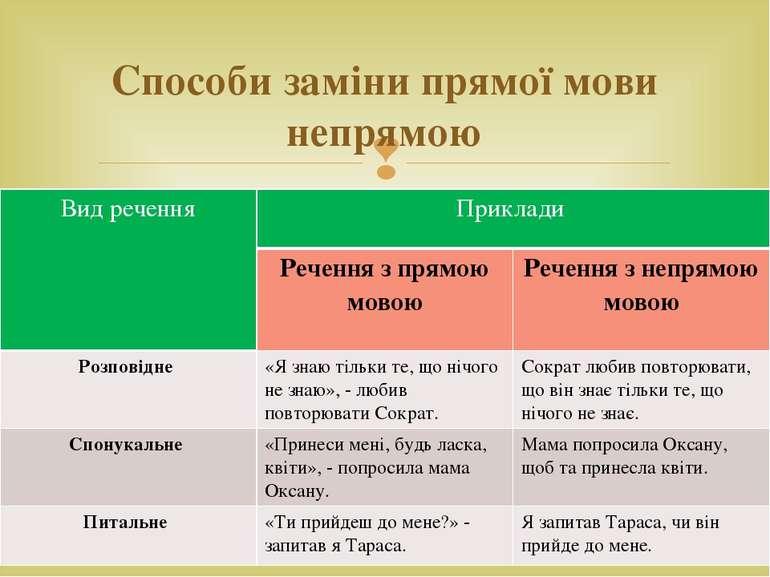 Способи заміни прямої мови непрямою Вид речення Приклади Речення з прямою мов...