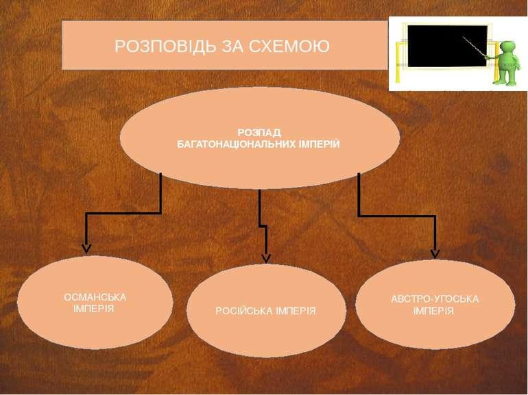 РОЗПОВІДЬ ЗА СХЕМОЮ РОЗПАД БАГАТОНАЦІОНАЛЬНИХ ІМПЕРІЙ ОСМАНСЬКА ІМПЕРІЯ РОСІЙ...