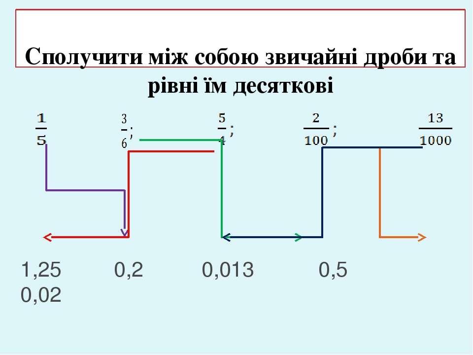 Сполучити між собою звичайні дроби та рівні їм десяткові 1,25 0,2 0,013 0,5 0,02