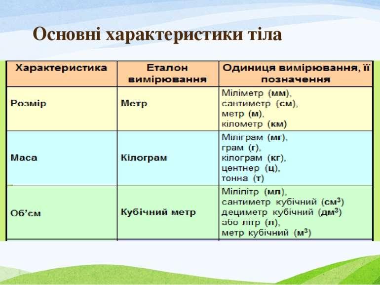 Основні характеристики тіла