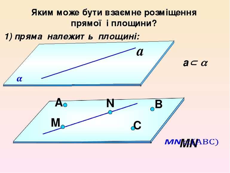Яким може бути взаємне розміщення прямої і площини? a 1) пряма належить площи...