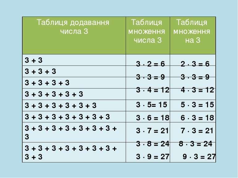 3 ∙ 2 = 6 2 ∙ 3 = 6 3 ∙ 3 = 9 3 ∙ 3 = 9 3 ∙ 4 = 12 4 ∙ 3 = 12 3 ∙ 5= 15 5 ∙ 3...