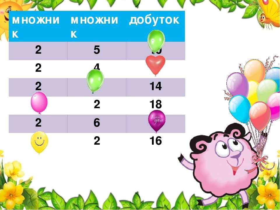 множник множник добуток 2 5 10 2 4 8 2 7 14 9 2 18 2 6 12 8 2 16
