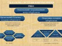 ОСНОВНІ СУБ'ЄКТИ організаційно-технічна модель кіберзахисту, система аудиту і...