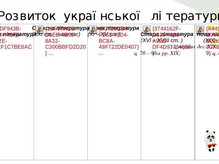 Розвиток української літератури