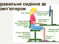Правильне сидіння за комп'ютером