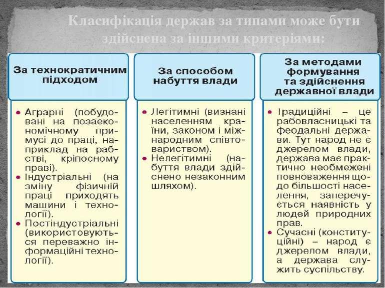 Класифікація держав за типами може бути здійснена за іншими критеріями: