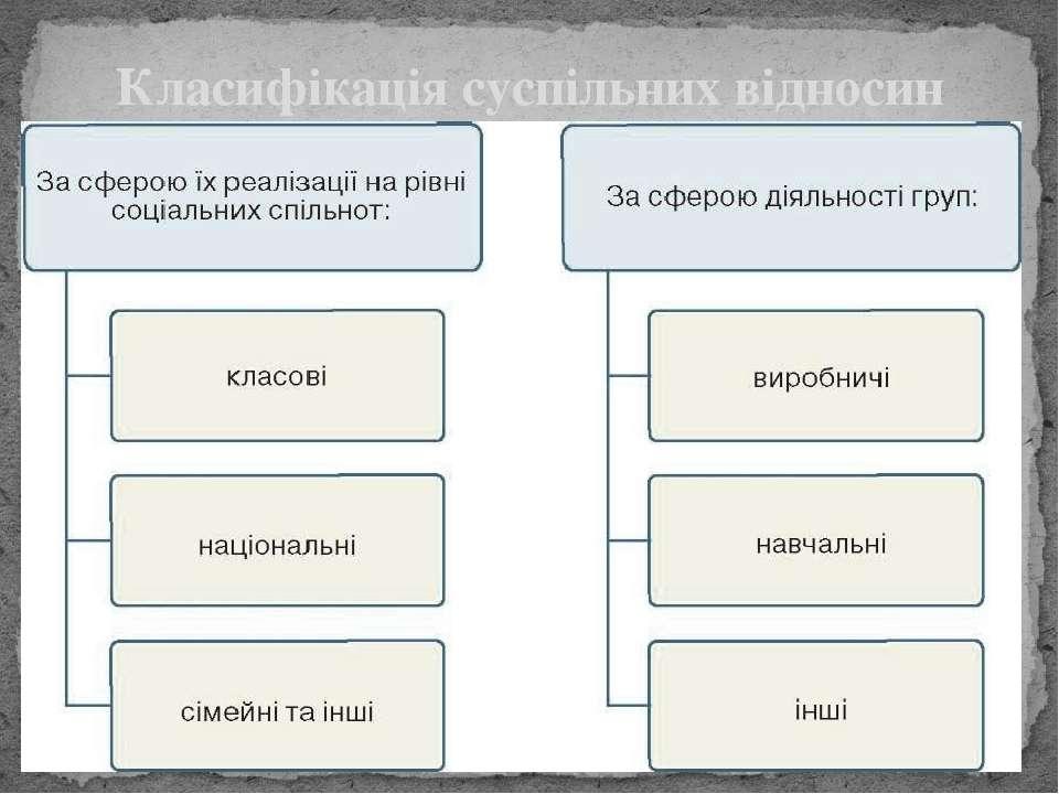 Класифікація суспільних відносин