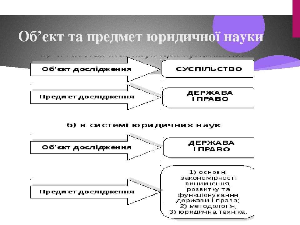 Об'єкт та предмет юридичної науки
