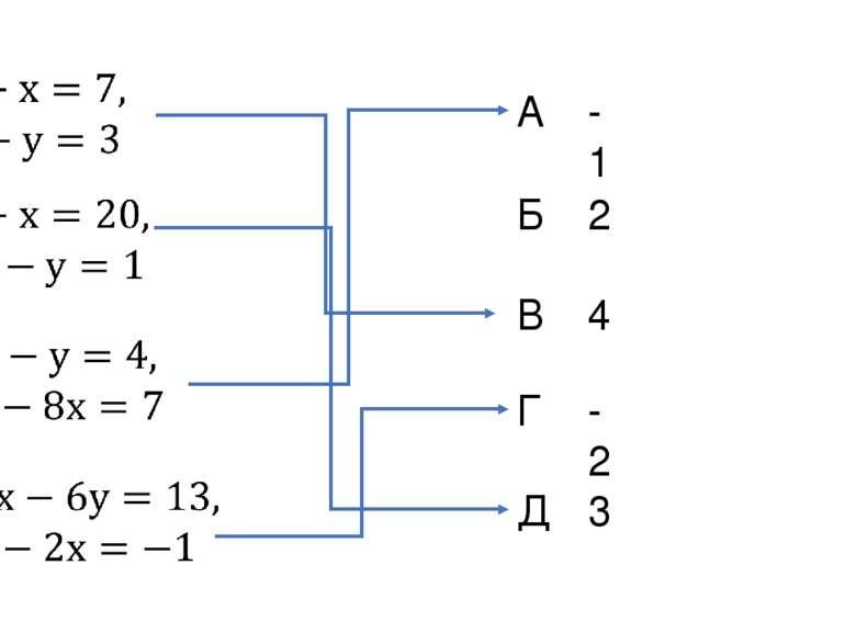1. 2. 3. 4. А Б В Г Д -1 2 4 -2 3
