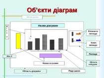 Об'єкти діаграм