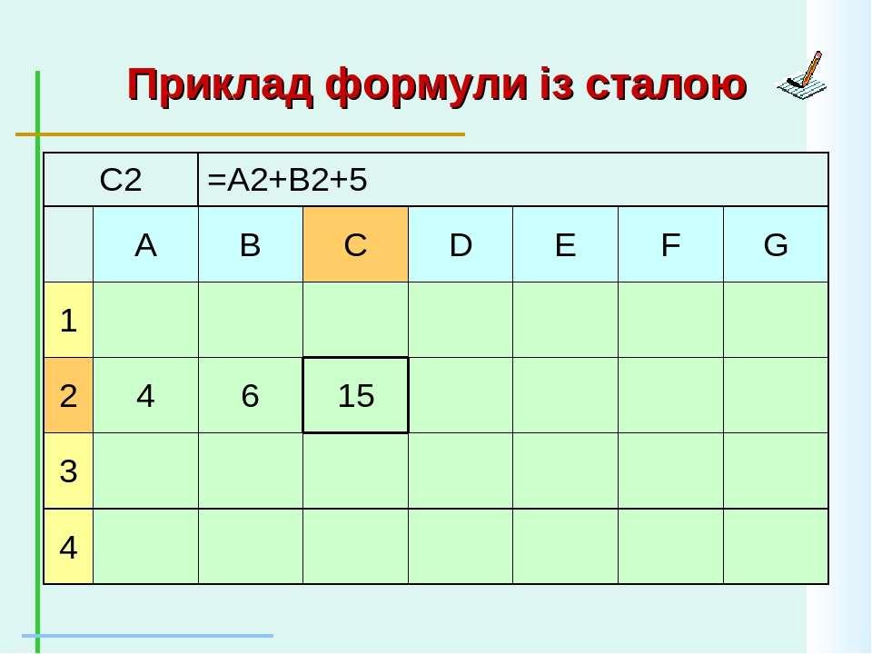 Приклад формули із сталою C2 =A2+B2+5 A B C D E F G 1 2 4 6 15 3 4