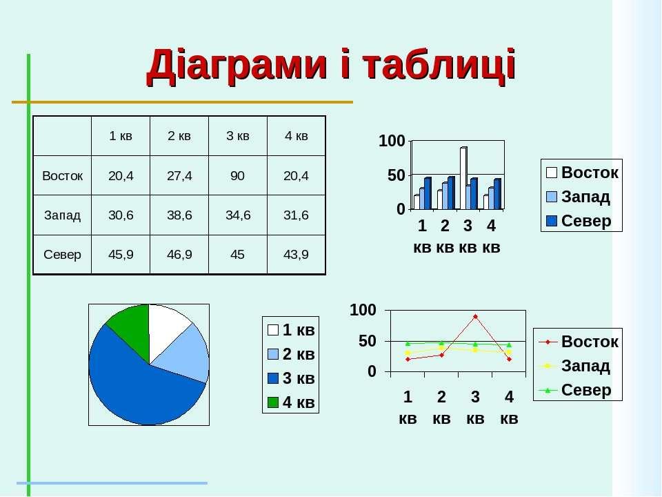 Діаграми і таблиці