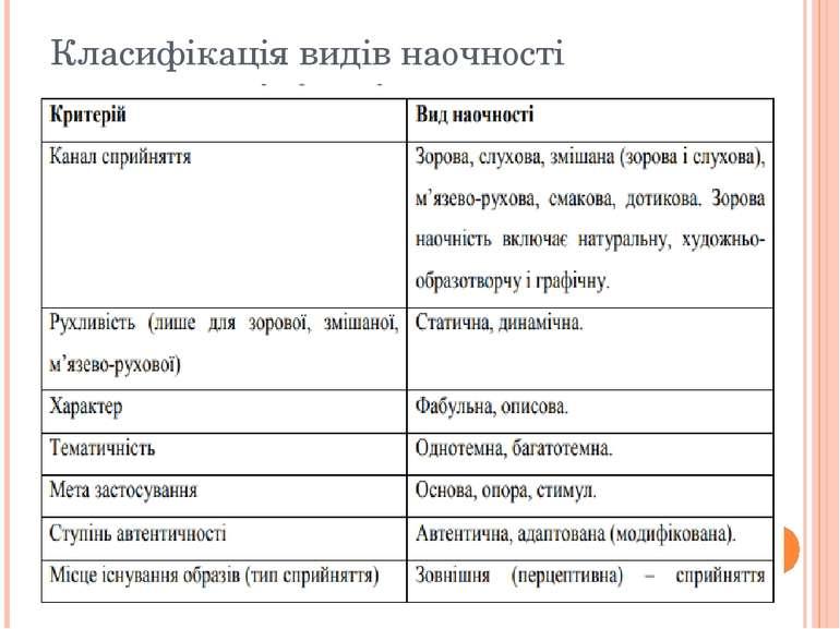 Класифікація видів наочності