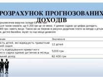 РОЗРАХУНОК ПРОГНОЗОВАНИХ ДОХОДІВ Середньомісячна виручка складе 62400грн. Х...