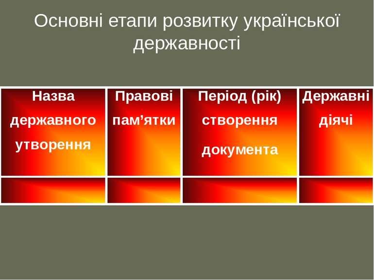 Основні етапи розвитку української державності Назва державного утворення Пра...
