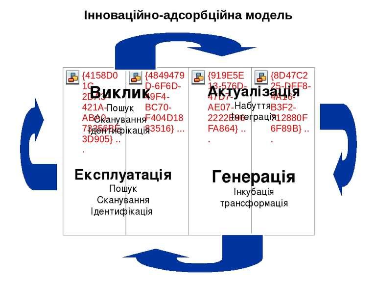 Виклик Пошук Сканування Ідентифікація Актуалізація Набуття Інтеграція Експлуа...