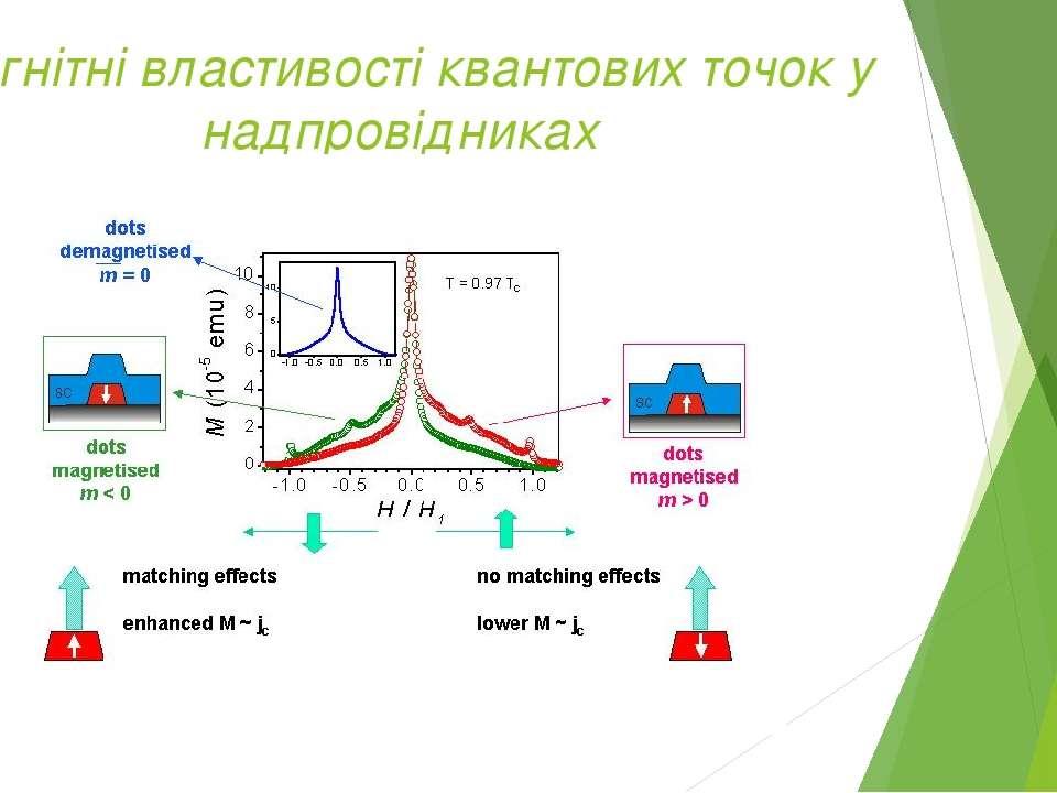 Магнітні властивості квантових точок у надпровідниках