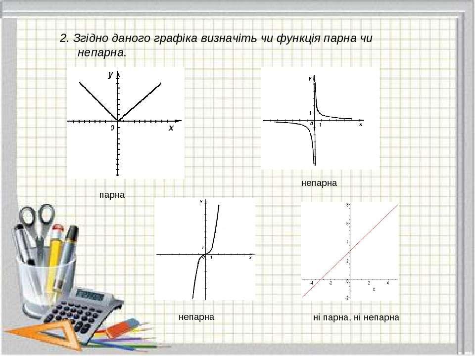 2. Згідно даного графіка визначіть чи функція парна чи непарна. парна непарна...