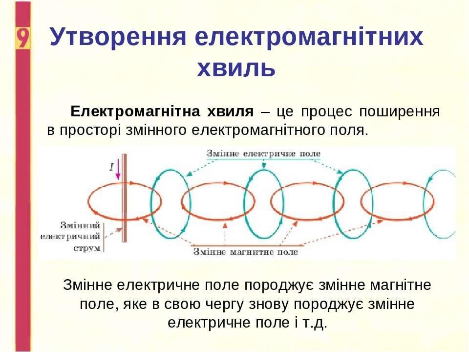 Утворення електромагнітних хвиль Електромагнітна хвиля – це процес поширення ...