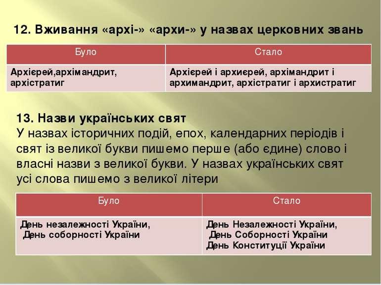 12. Вживання«архі-»«архи-» у назвах церковних звань 13. Назви українських с...