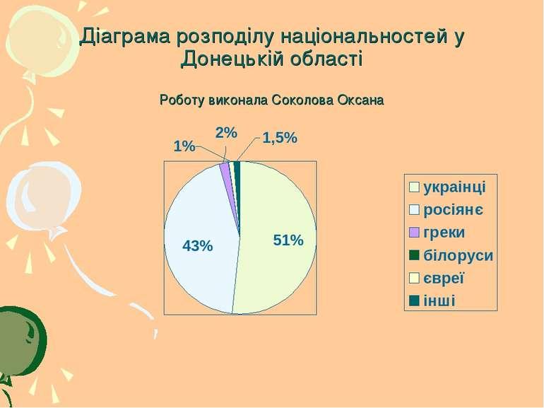 Діаграма розподілу національностей у Донецькій області Роботу виконала Соколо...