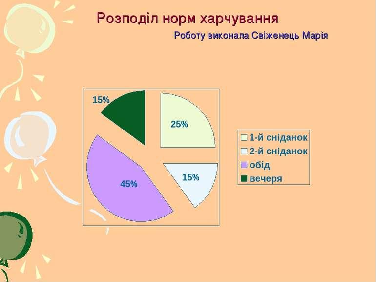 Розподіл норм харчування Роботу виконала Свіженець Марія