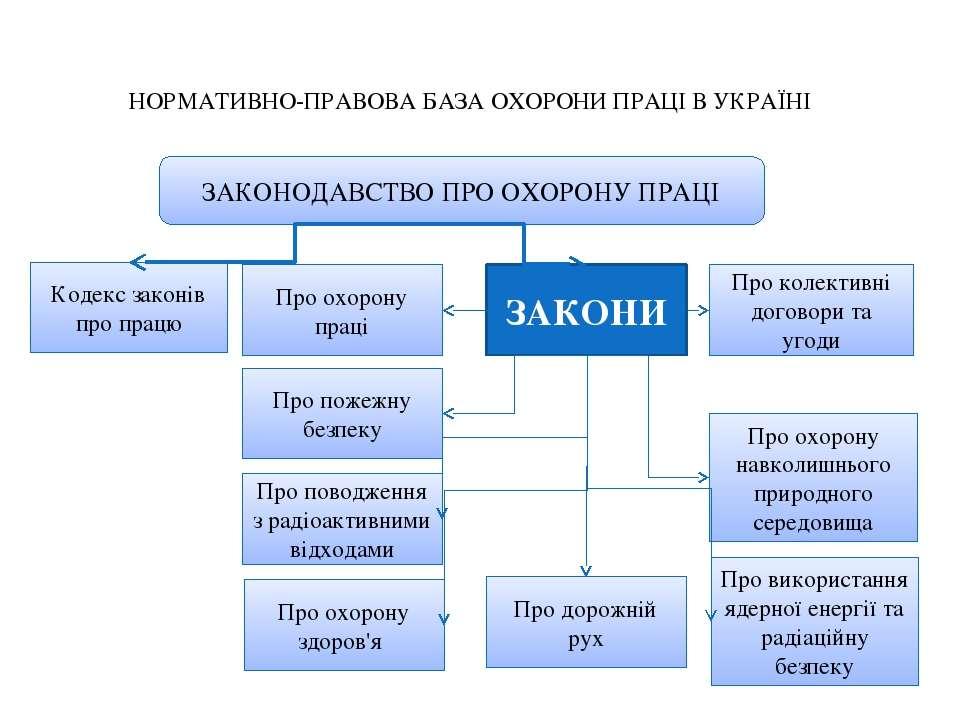 НОРМАТИВНО-ПРАВОВА БАЗА ОХОРОНИ ПРАЦІ В УКРАЇНІ ЗАКОНОДАВСТВО ПРО ОХОРОНУ ПРА...