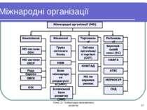 Тема 13. Глобалізація економічного розвитку * Міжнародні організації Тема 13....