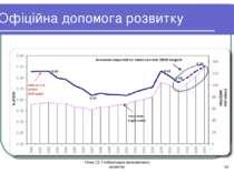 Тема 13. Глобалізація економічного розвитку * Офіційна допомога розвитку Тема...