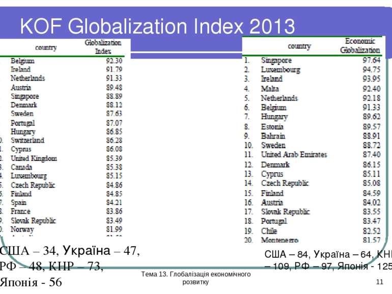 Тема 13. Глобалізація економічного розвитку * KOF Globalization Index 2013 СШ...