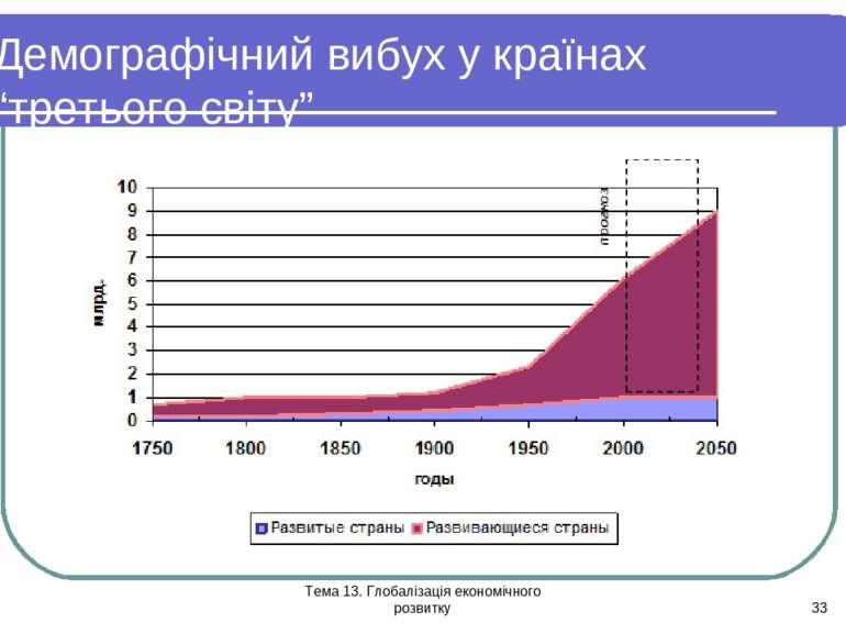 """Тема 13. Глобалізація економічного розвитку * Демографічний вибух у країнах """"..."""