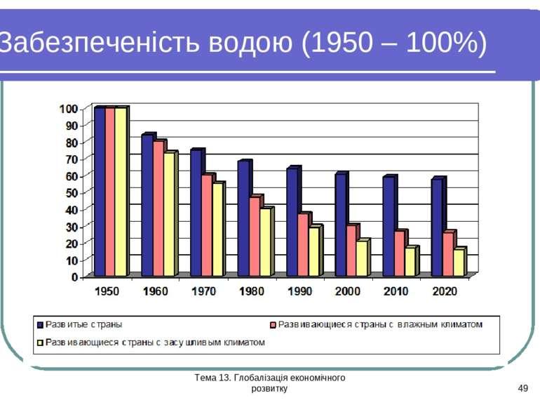 Тема 13. Глобалізація економічного розвитку * Забезпеченість водою (1950 – 10...