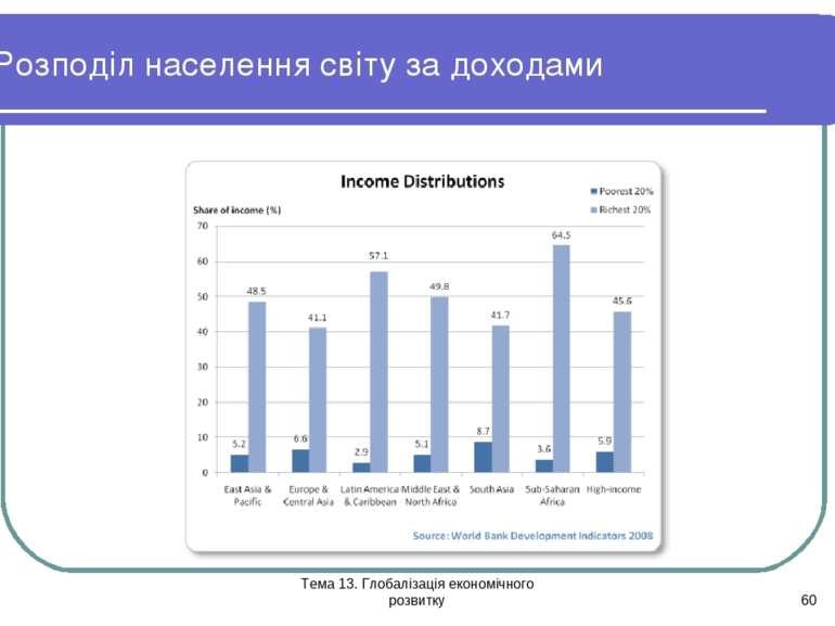 Тема 13. Глобалізація економічного розвитку * Розподіл населення світу за дох...