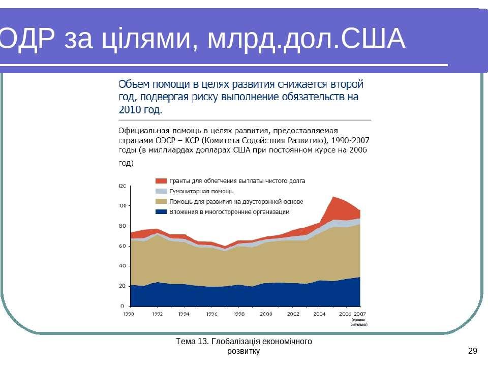 Тема 13. Глобалізація економічного розвитку * ОДР за цілями, млрд.дол.США Тем...