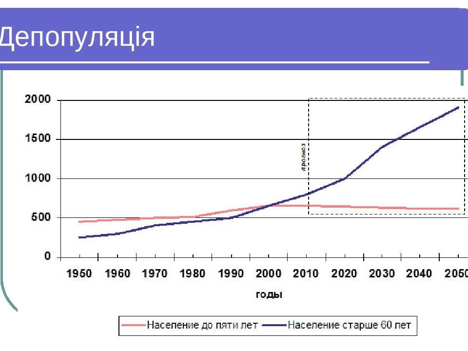 Тема 13. Глобалізація економічного розвитку * Депопуляція Тема 13. Глобалізац...