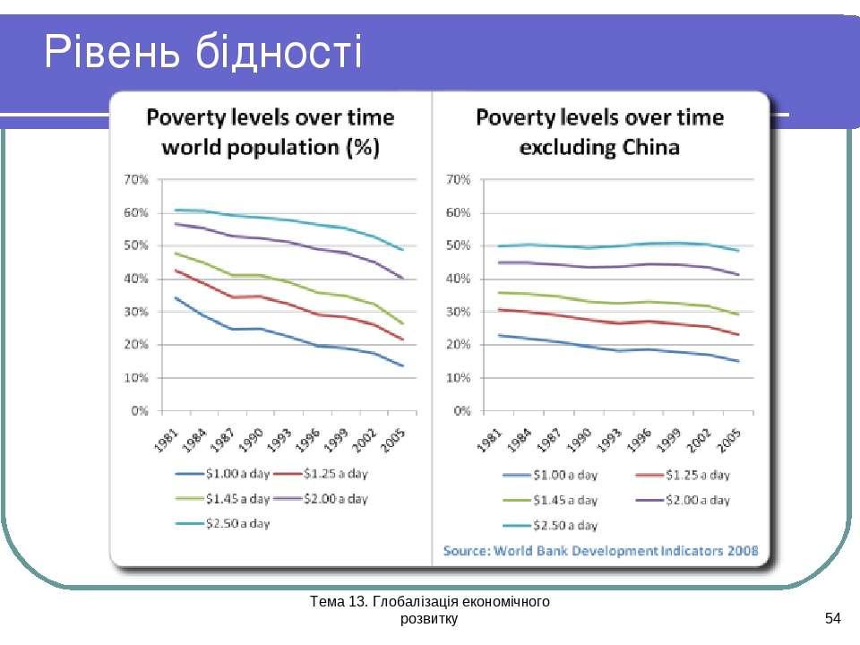 Тема 13. Глобалізація економічного розвитку * Рівень бідності Тема 13. Глобал...