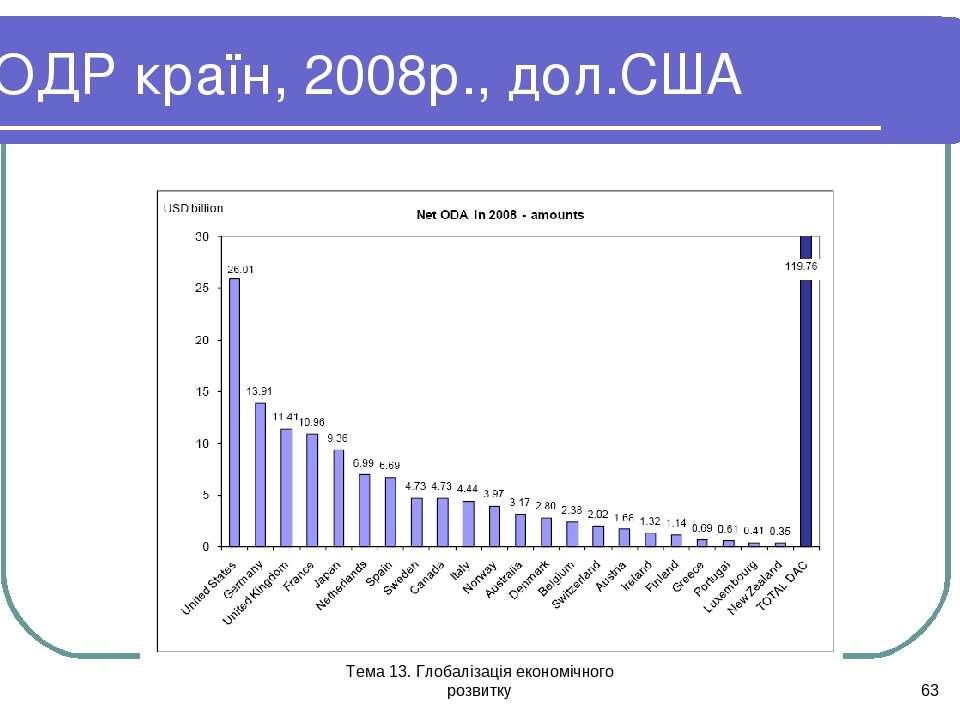 Тема 13. Глобалізація економічного розвитку * ОДР країн, 2008р., дол.США Тема...
