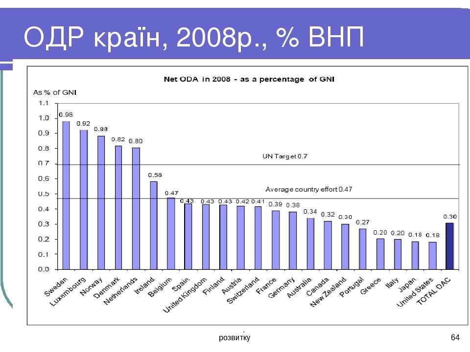 Тема 13. Глобалізація економічного розвитку * ОДР країн, 2008р., % ВНП Тема 1...