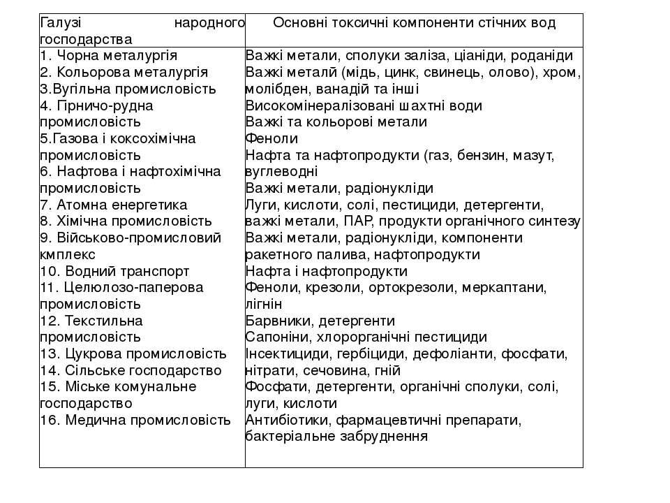 Галузінародногогосподарства Основні токсичні компоненти стічних вод 1.Чорнаме...