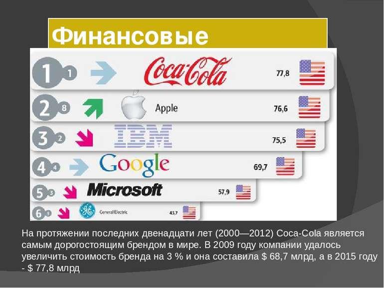 Финансовые показатели На протяжении последних двенадцати лет (2000—2012) Соса...