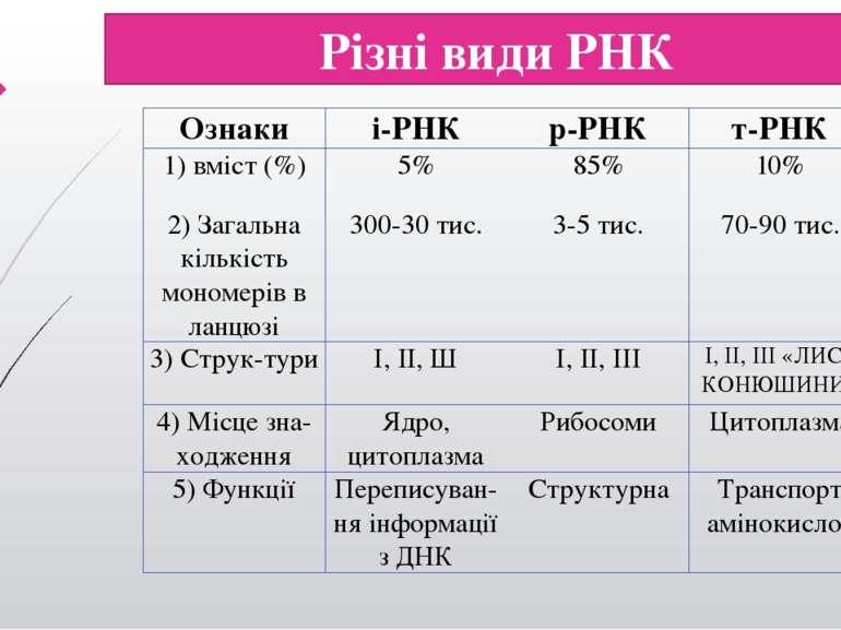 Різні види РНК Ознаки і-РНК р-РНК т-РНК 1) вміст (%) 5% 85% 10% 2) Загальна к...