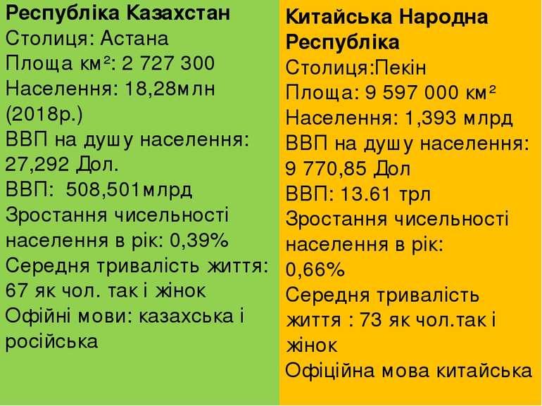 Республіка Казахстан Столиця: Астана Площа км²: 2 727 300 Населення: 18,28млн...