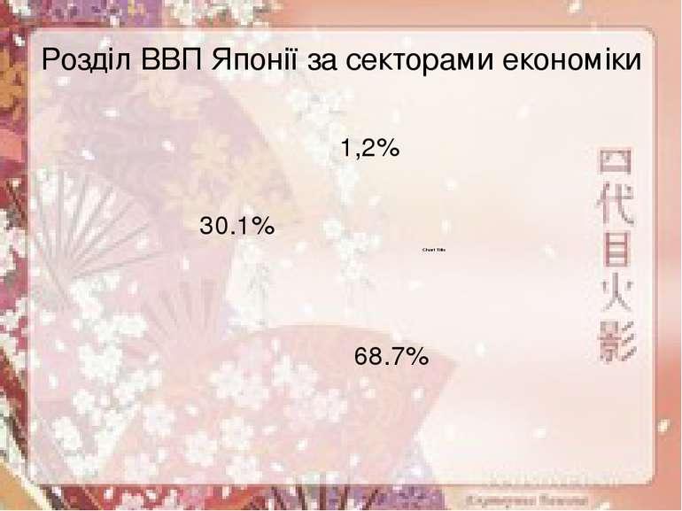 Розділ ВВП Японії за секторами економіки 68.7% 30.1% 1,2%