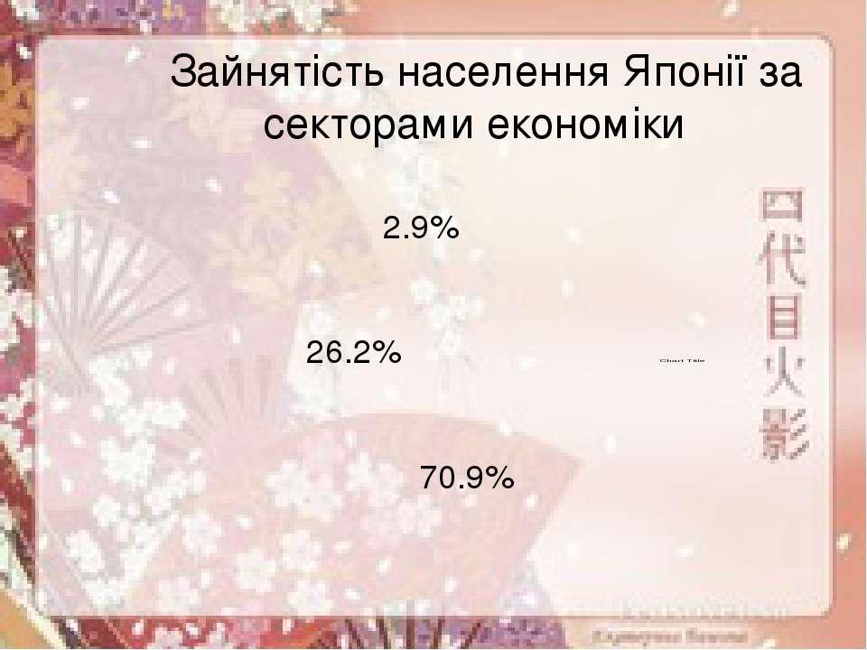 70.9% 26.2% 2.9% Зайнятість населення Японії за секторами економіки