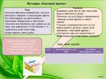Методика «Бортовий журнал» Учні письмово фіксують інформацію, вчаться визнача...