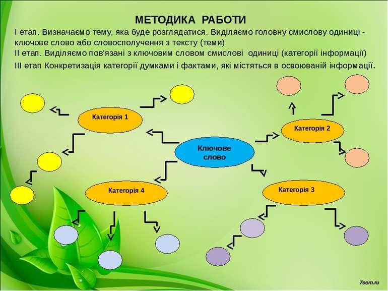 Ключове слово Категорія 2 Категорія 4 Категорія 1 Категорія 3 МЕТОДИКА РАБОТИ...