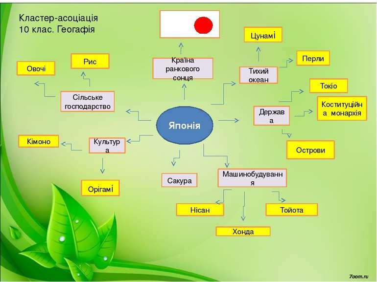 Японія Країна ранкового сонця Держава Машинобудування Сільське господарство К...