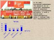 17.03.1991 – всесоюзний референдум: «Чи вважаєте ви за необхідне збереження С...
